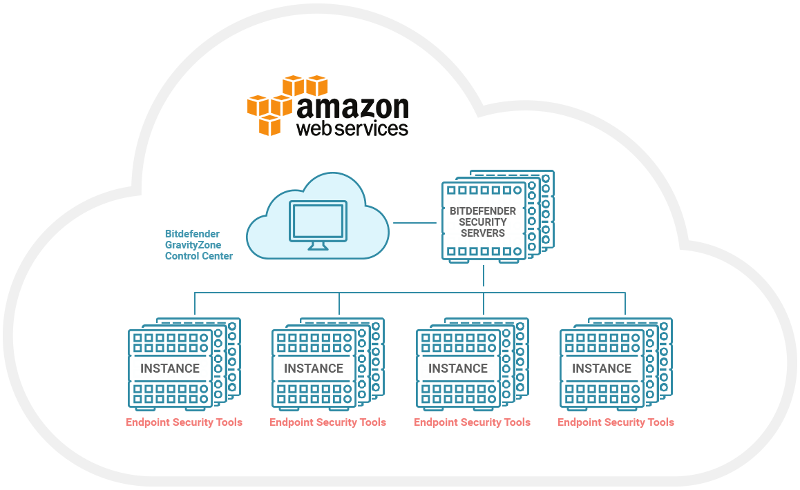 Security for Amazon Web Services